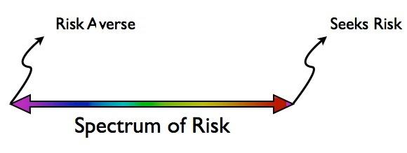risk spectrum