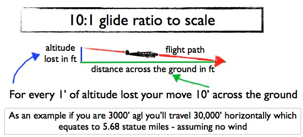 Illustration of glide ratio