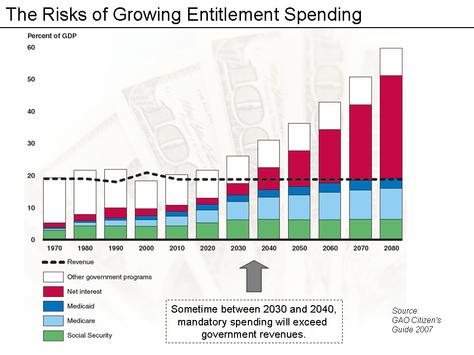 entitlement-spending-growth